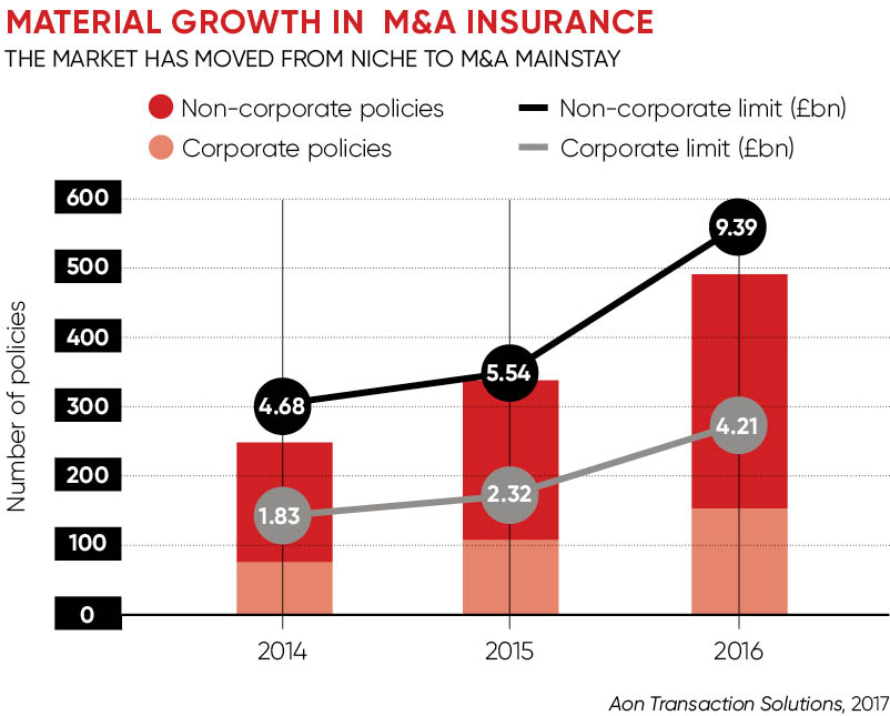 Material growth in M&A insurance chart