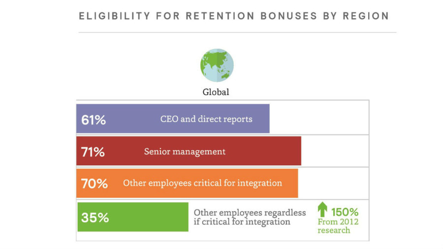 Chart looking at eligibility for bonuses by region