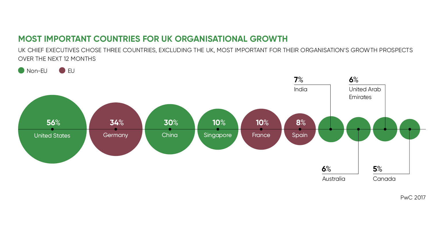 Most important countries for UK organisational growth infographic