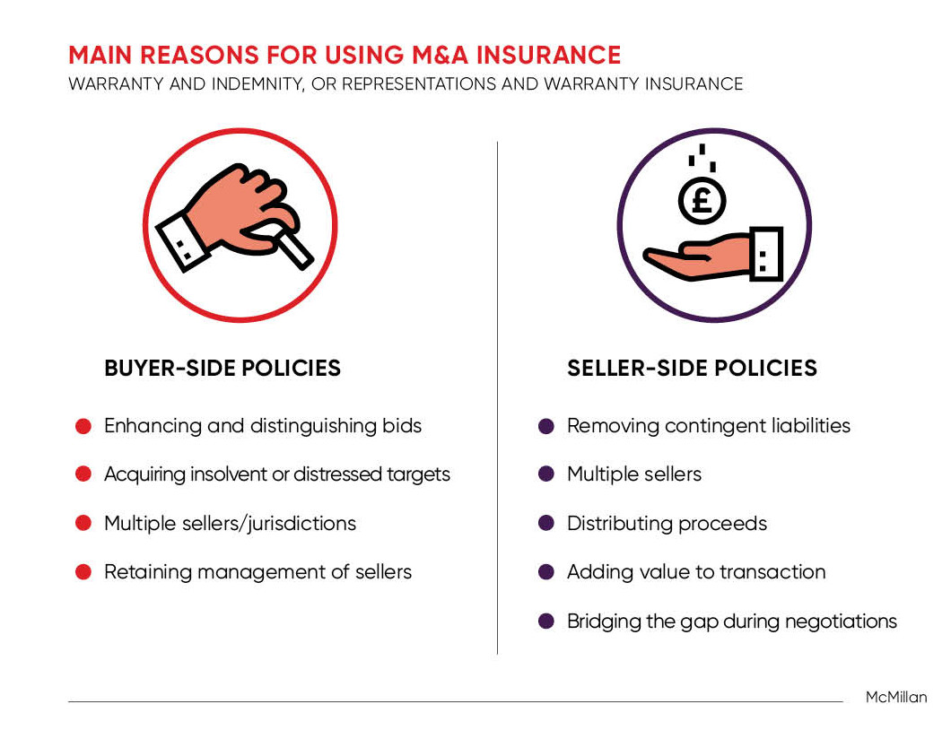 Reasons for using MandA insurance infographic