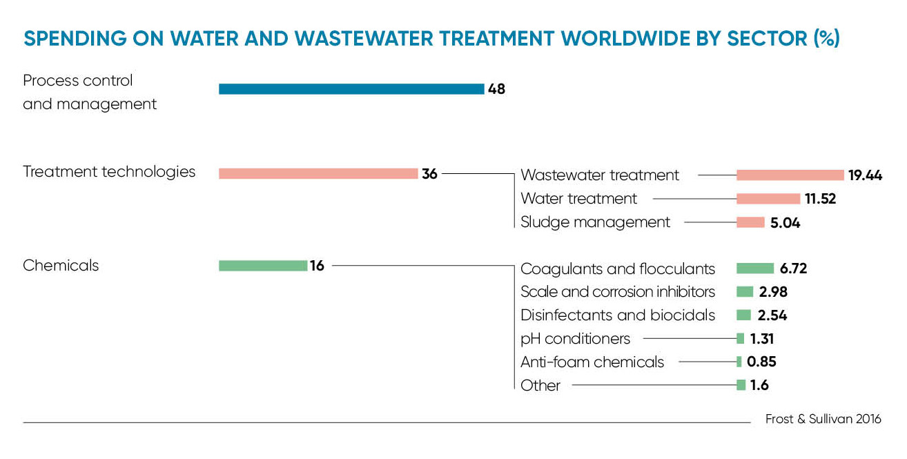 SPENDING ON WATER AND WASTEWATER TREATMENT WORLDWIDE BY SECTOR (%)