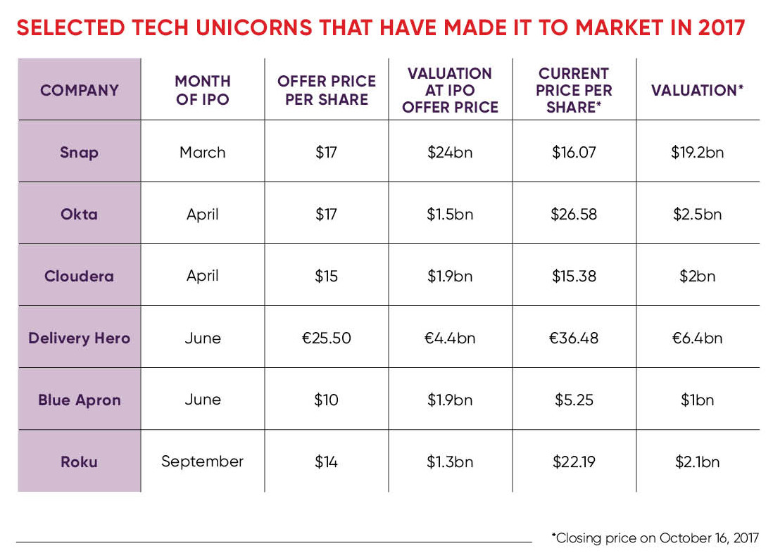 Tech unicorns that have made it to market in 2017 chart