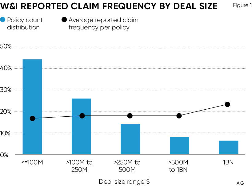 W&I reported claim frequency by deal size graph