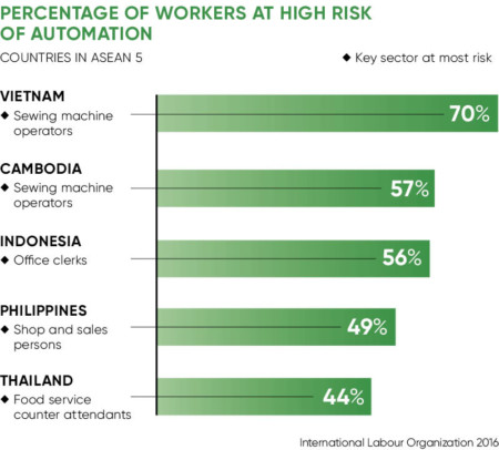 Workers at risk of automation infographic