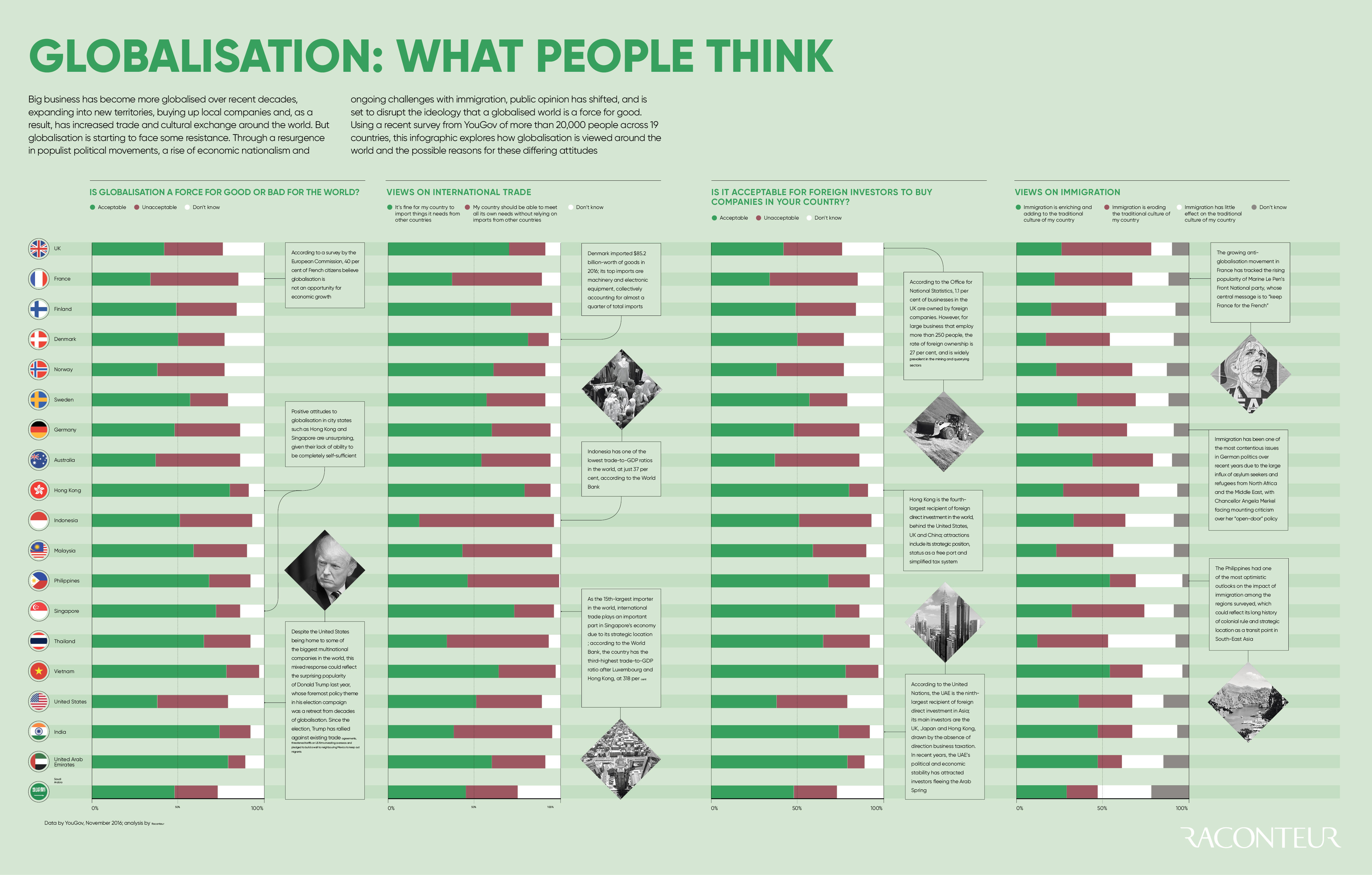 Globalisation Infographic