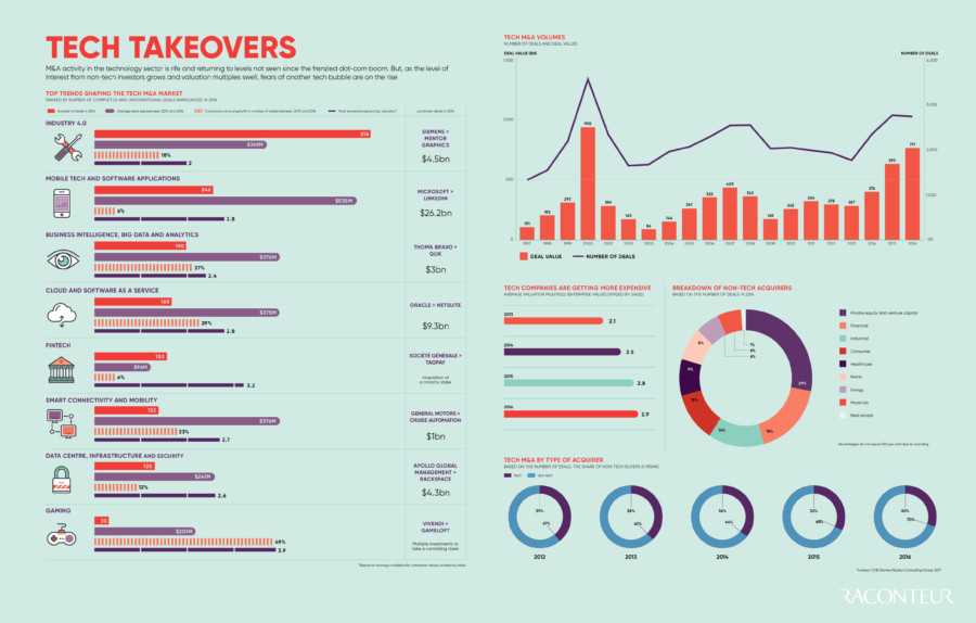 Mergers, Acquisitions & Exit Strategies infographic