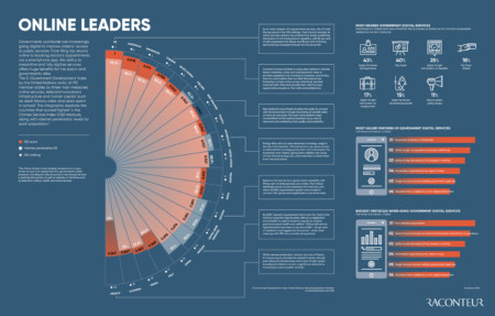 Online leaders infographic