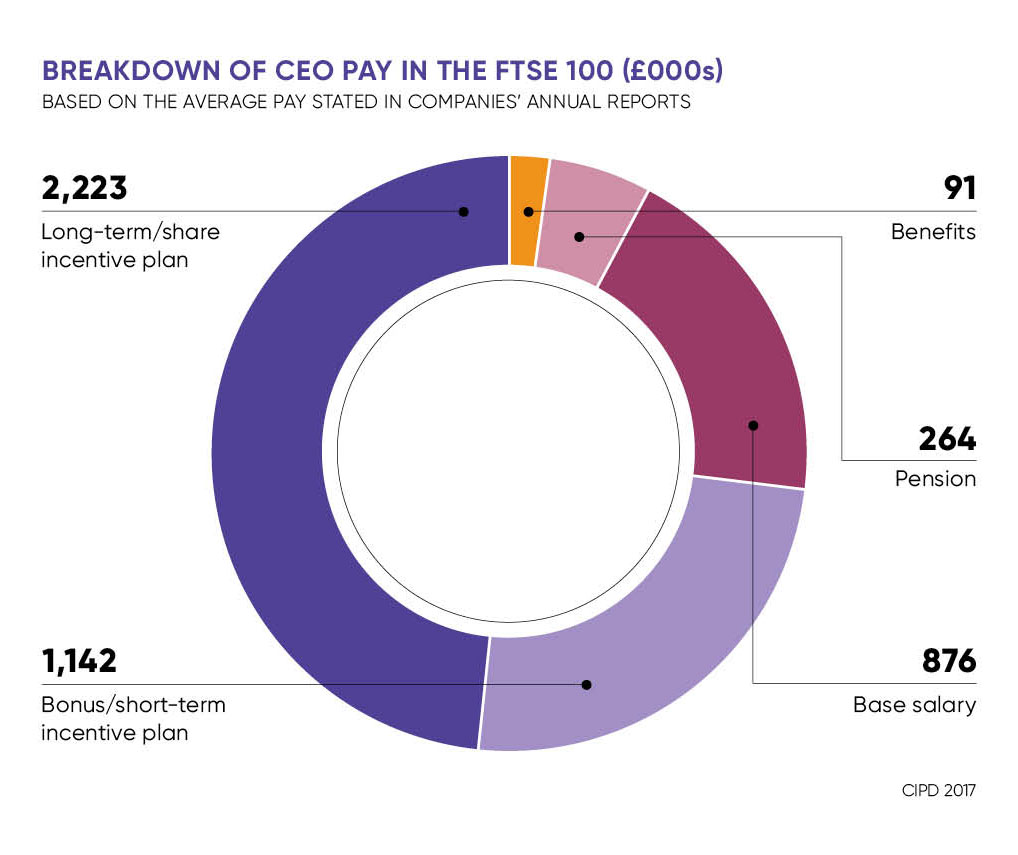 Fair pay for a hard day at the office? - Raconteur