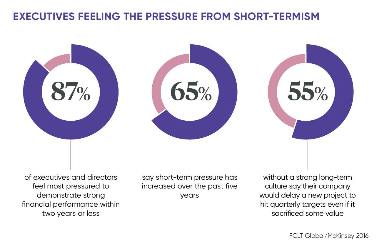 Executives feeling the pressure from short-termism