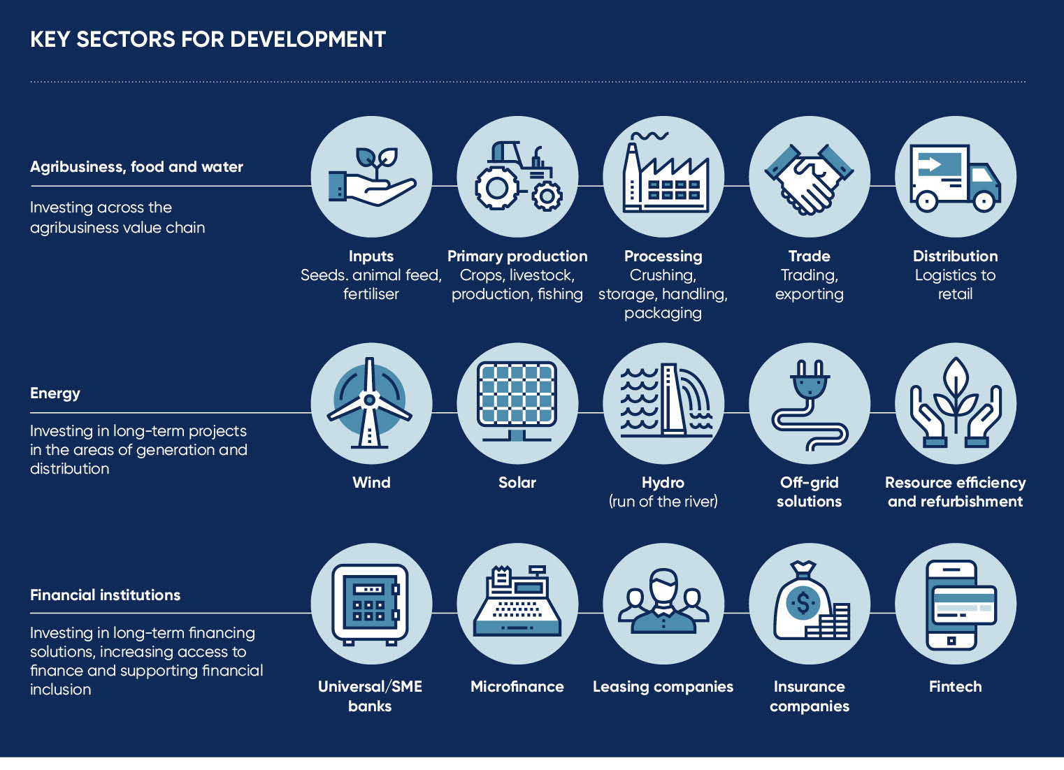 Key sectors for development infographic