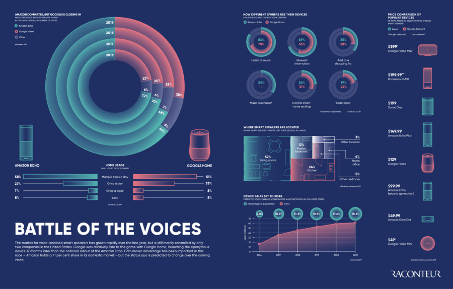 smart technology voice search infographic