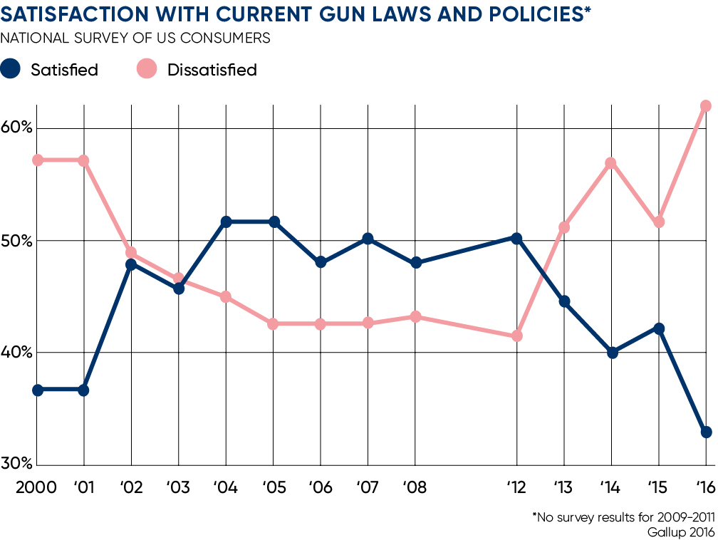 Satisfaction with current gun laws and policies
