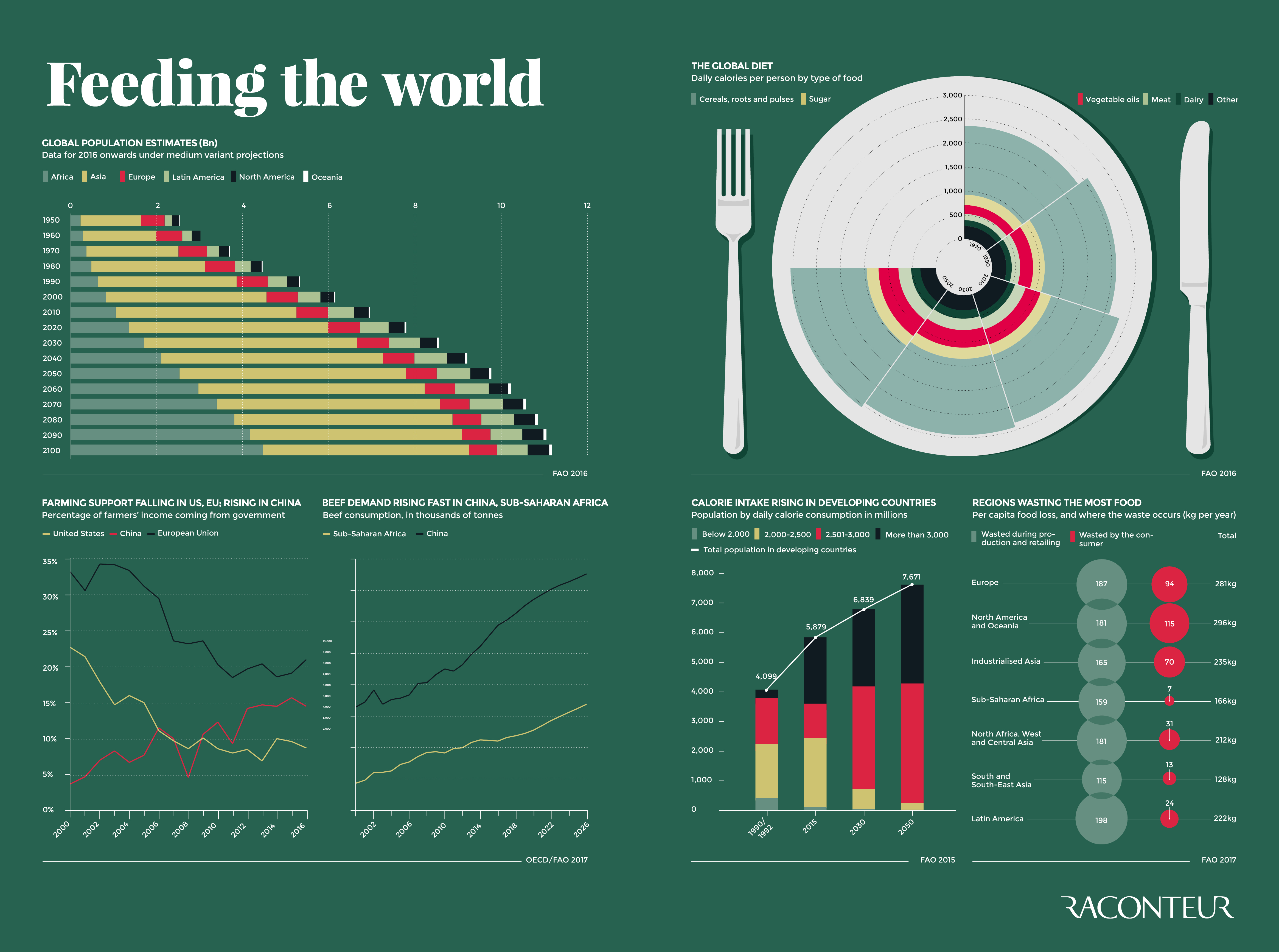 Feeding the world infographic
