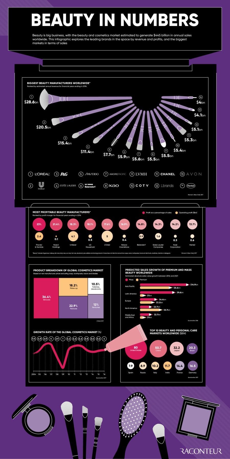 Beauty in numbers infographic