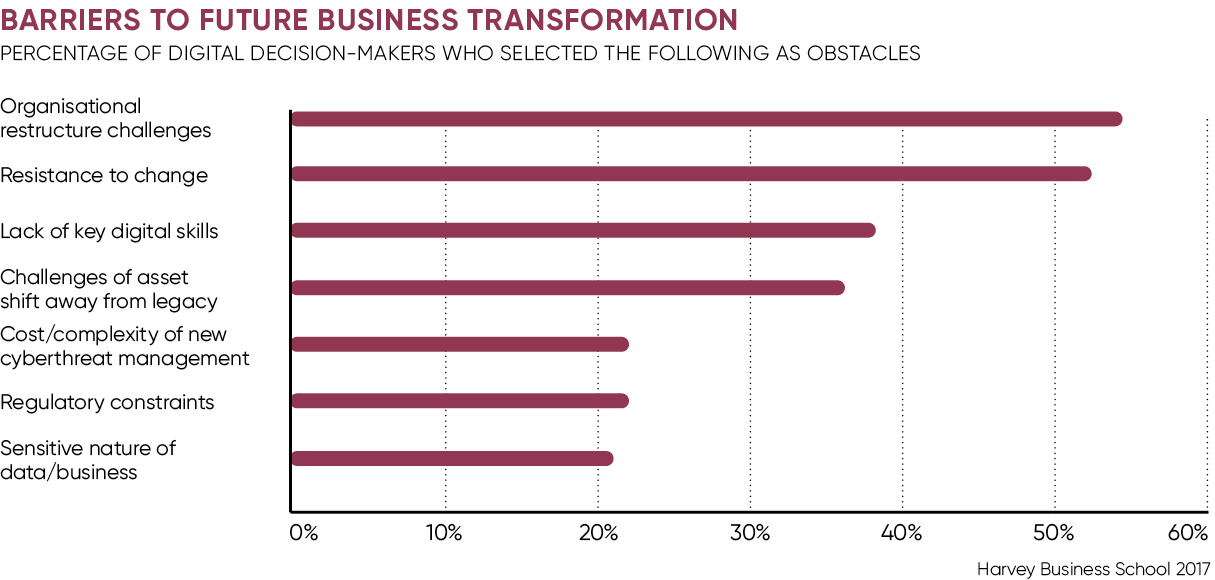 Barriers to future business transformation chart