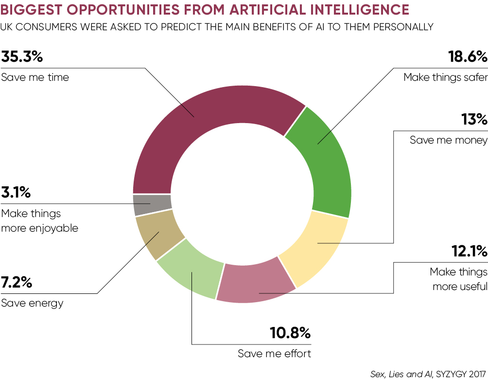 Biggest opportunities from AI chart