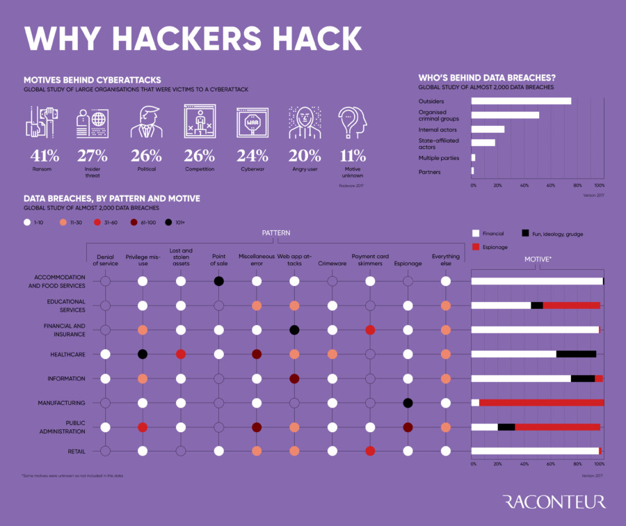why hackers hack