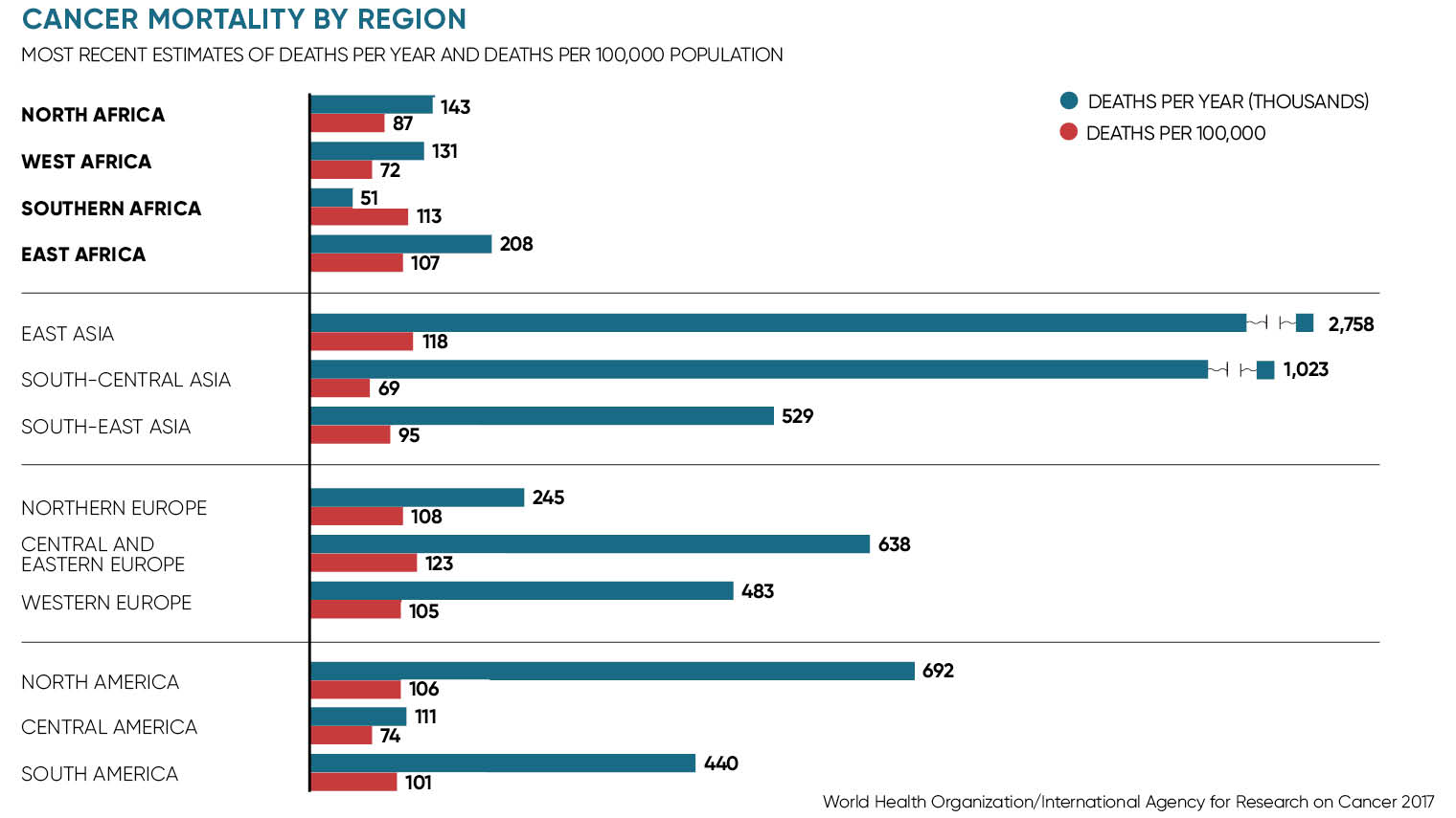 Cancer mortality by region graph