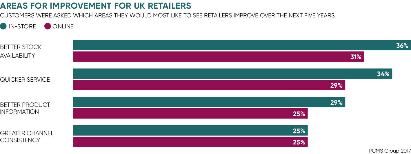 Areas for improvement for UK retailers chart