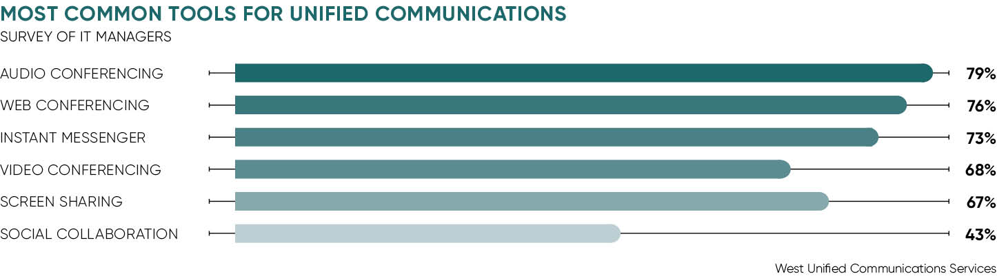 Most common tools for unified communication