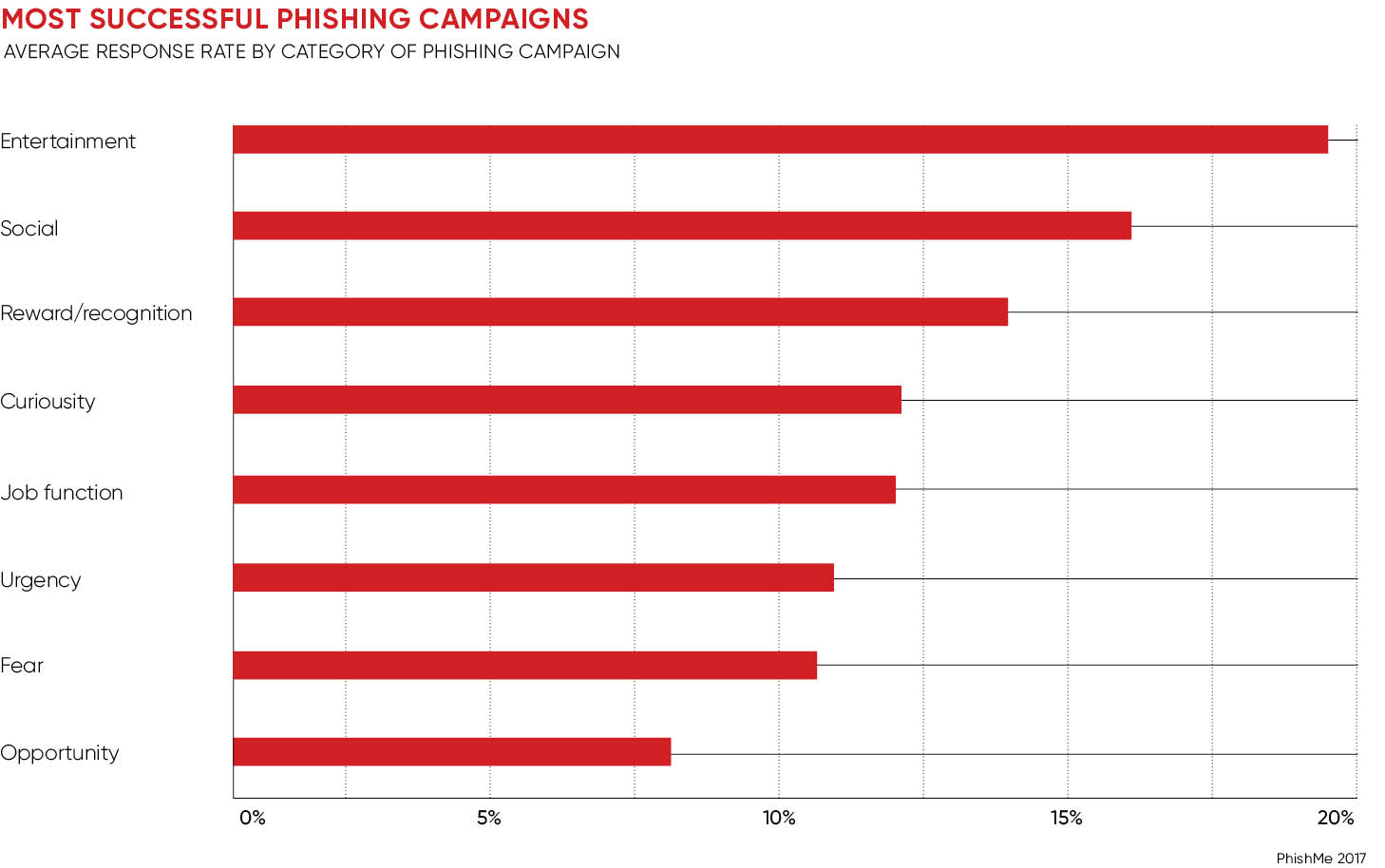 Most successful phishing campaigns chart