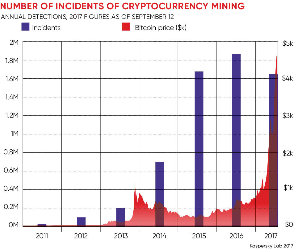 Number of instances of cryptocurrency mining graph