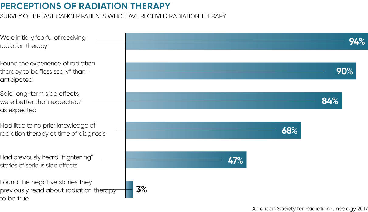 Perceptions of radiotherapy graph