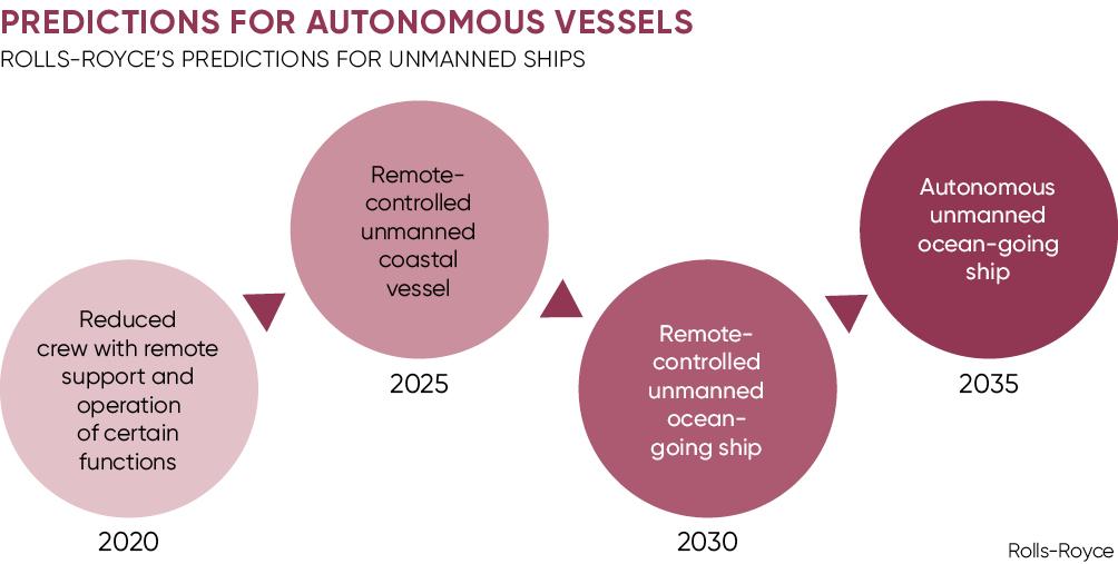 Predictions for autonomous vessels
