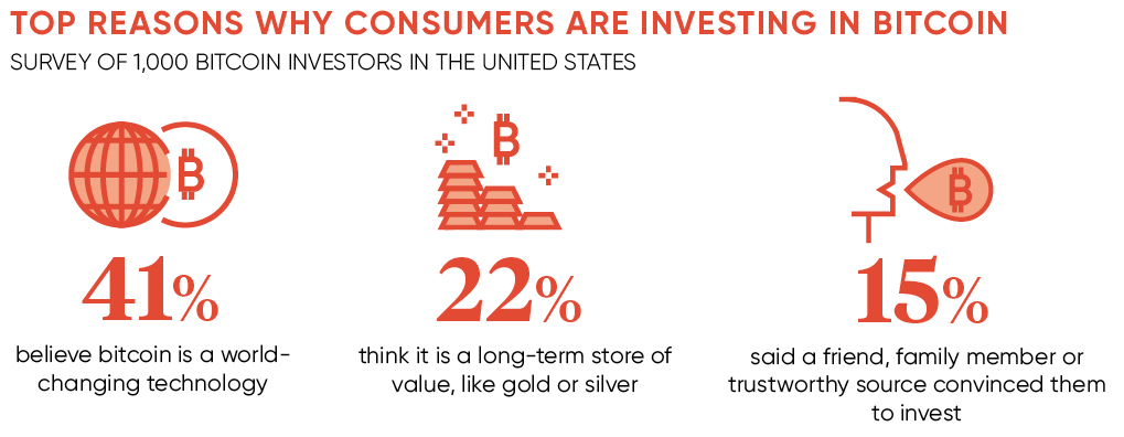 Reasons consumers are investing in bitcoin