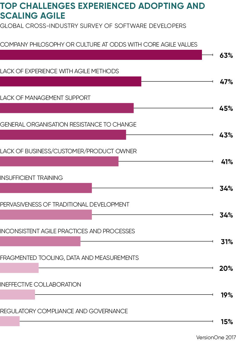 Top challenges experienced adopting and scaling agile chart