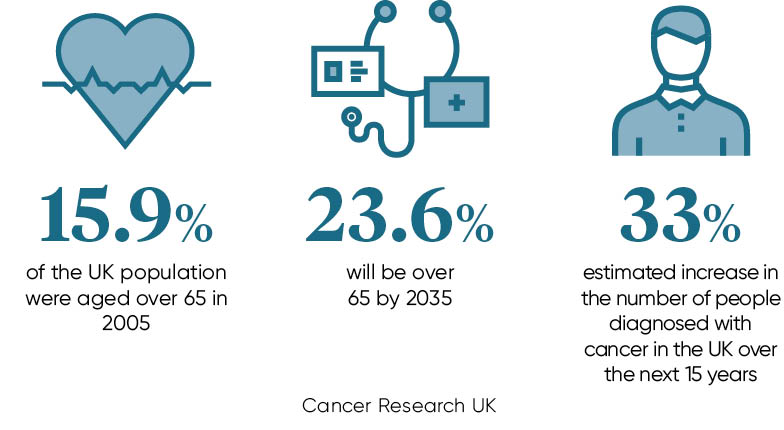 UK Cancer Stats