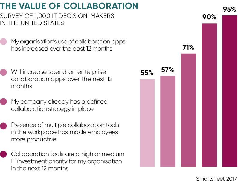 Value of collaboration