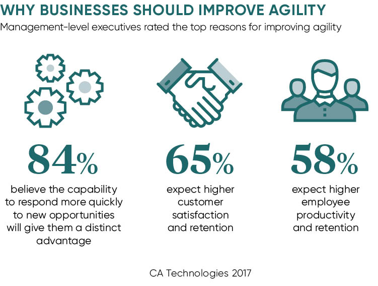 Why business should improve agility