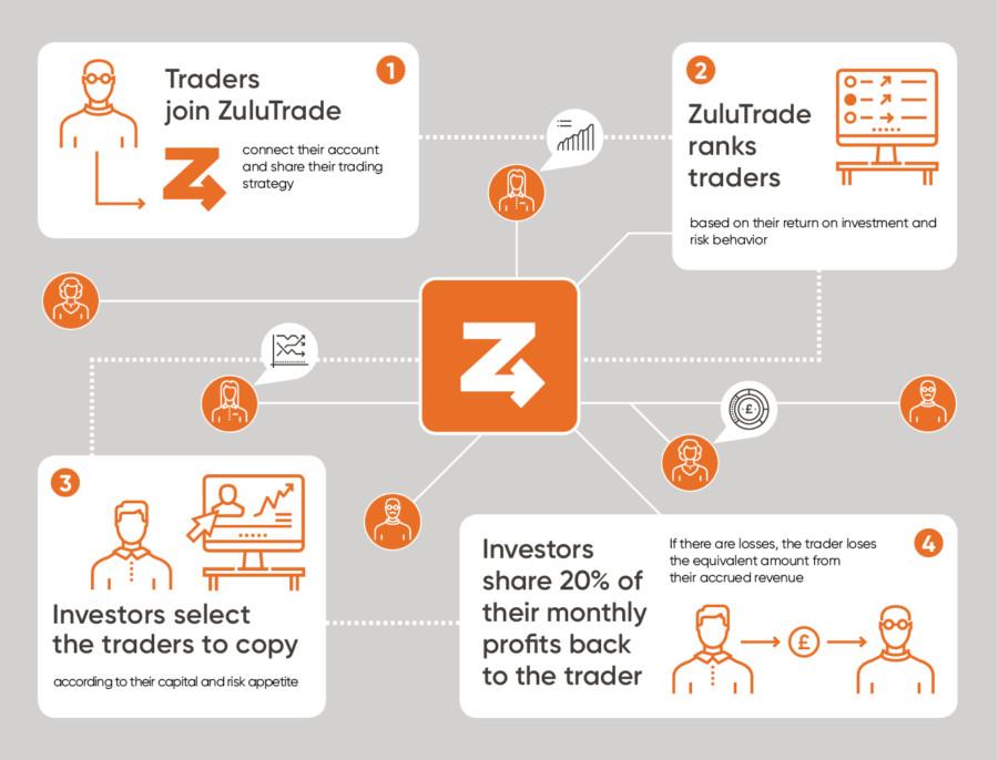 ZuluTrade chart
