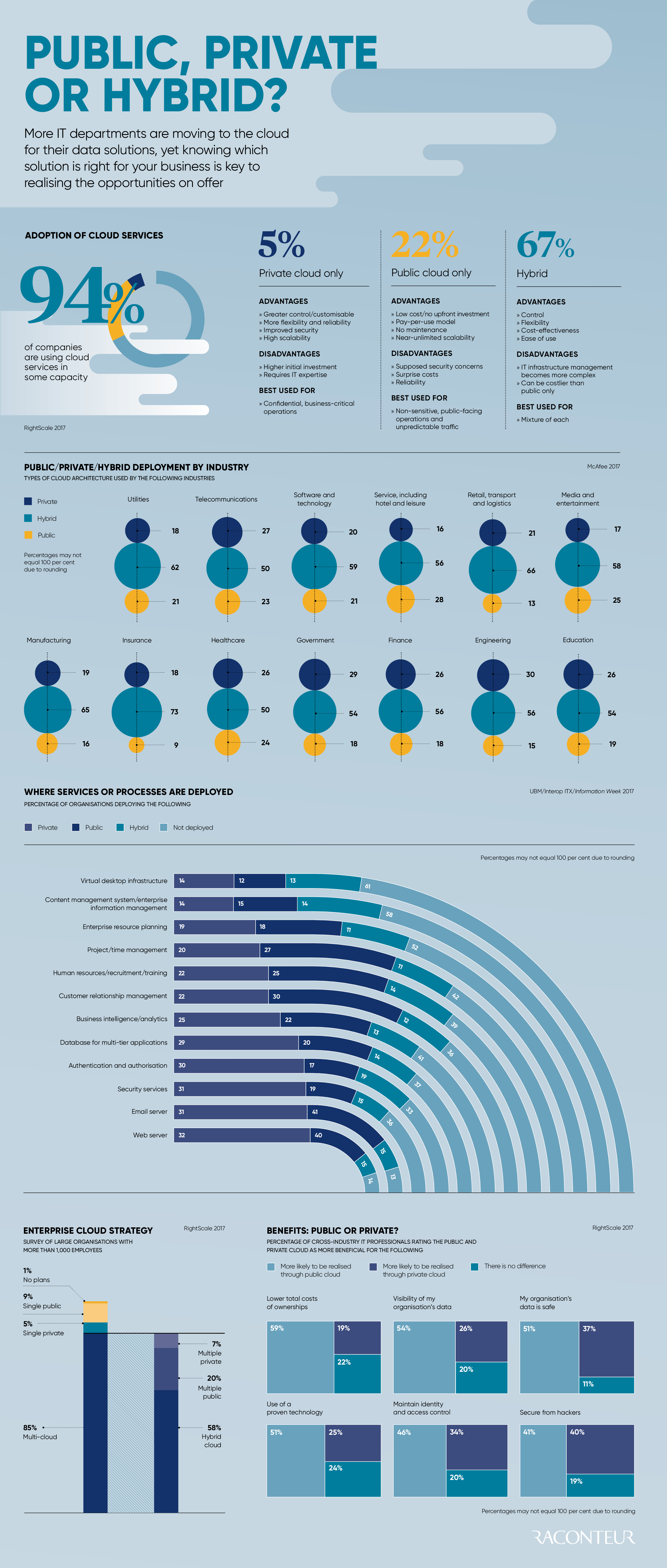Cloud solutions infographic