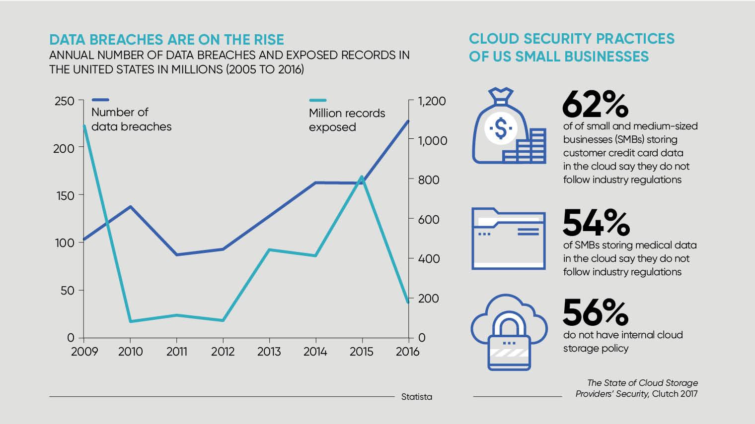 Data breaches on rise chart
