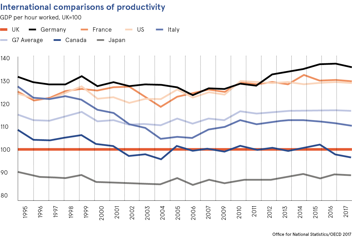 International comparisons of productivity