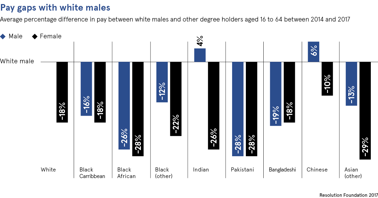 Pay gaps with white males chart