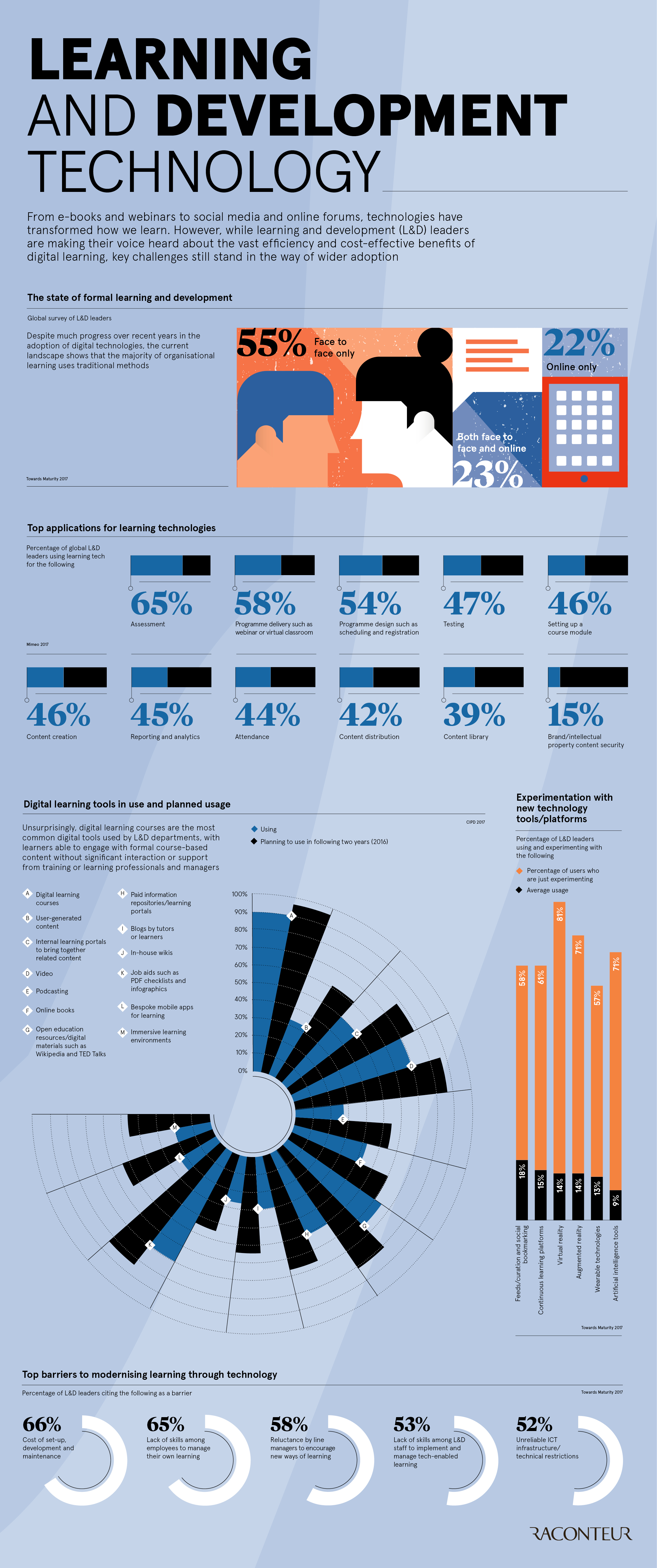 Learning and development technology infographic