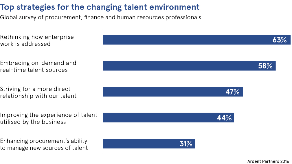Top strategies for the changing talent environment