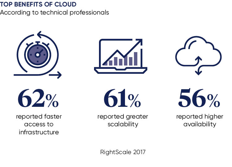 Statistics of the top benefits of cloud