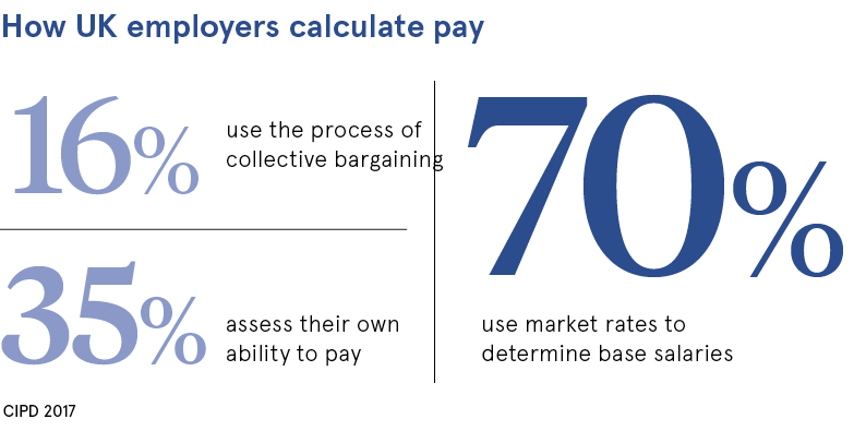 How UK employers calculate pay