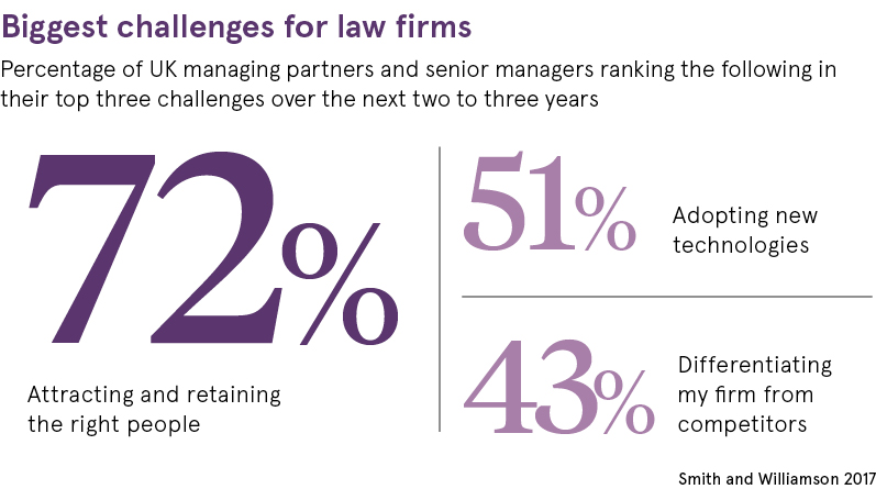 Biggest challenges for law firms data set