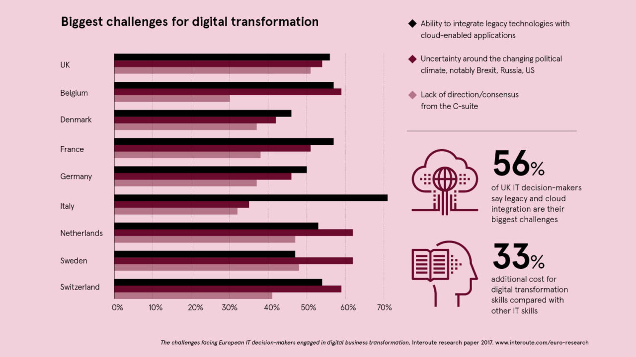 Biggest challenges for digital transformation