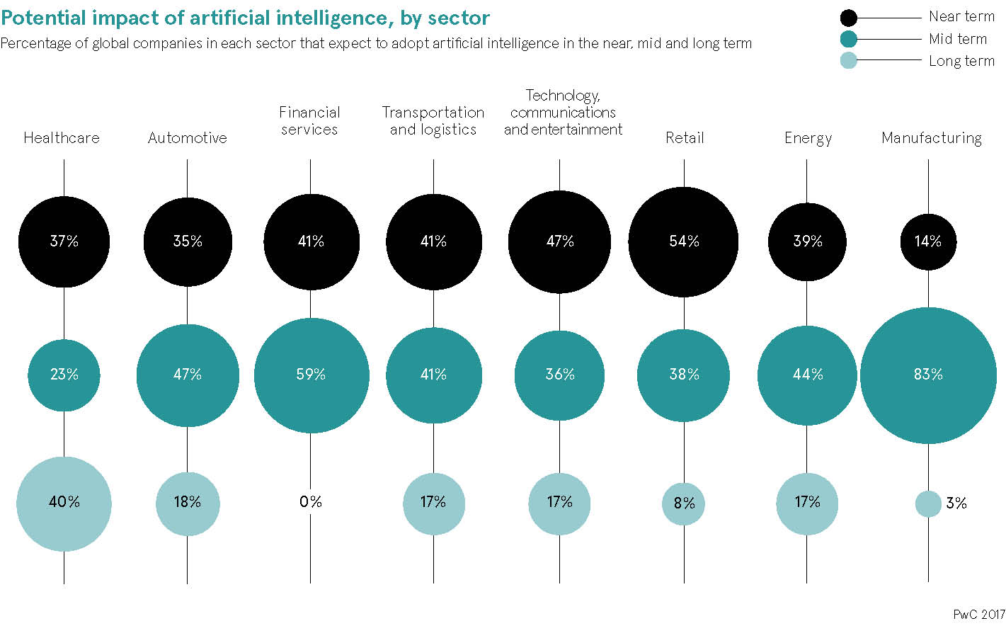 Potential impact of artificial intelligence, by sector chart