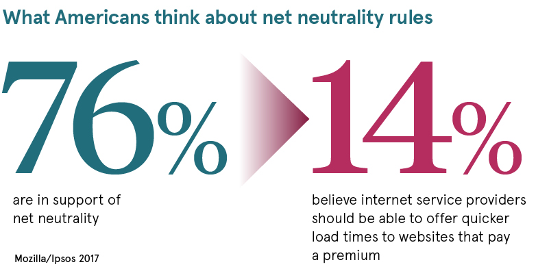 What Americans think about net neutrality rules