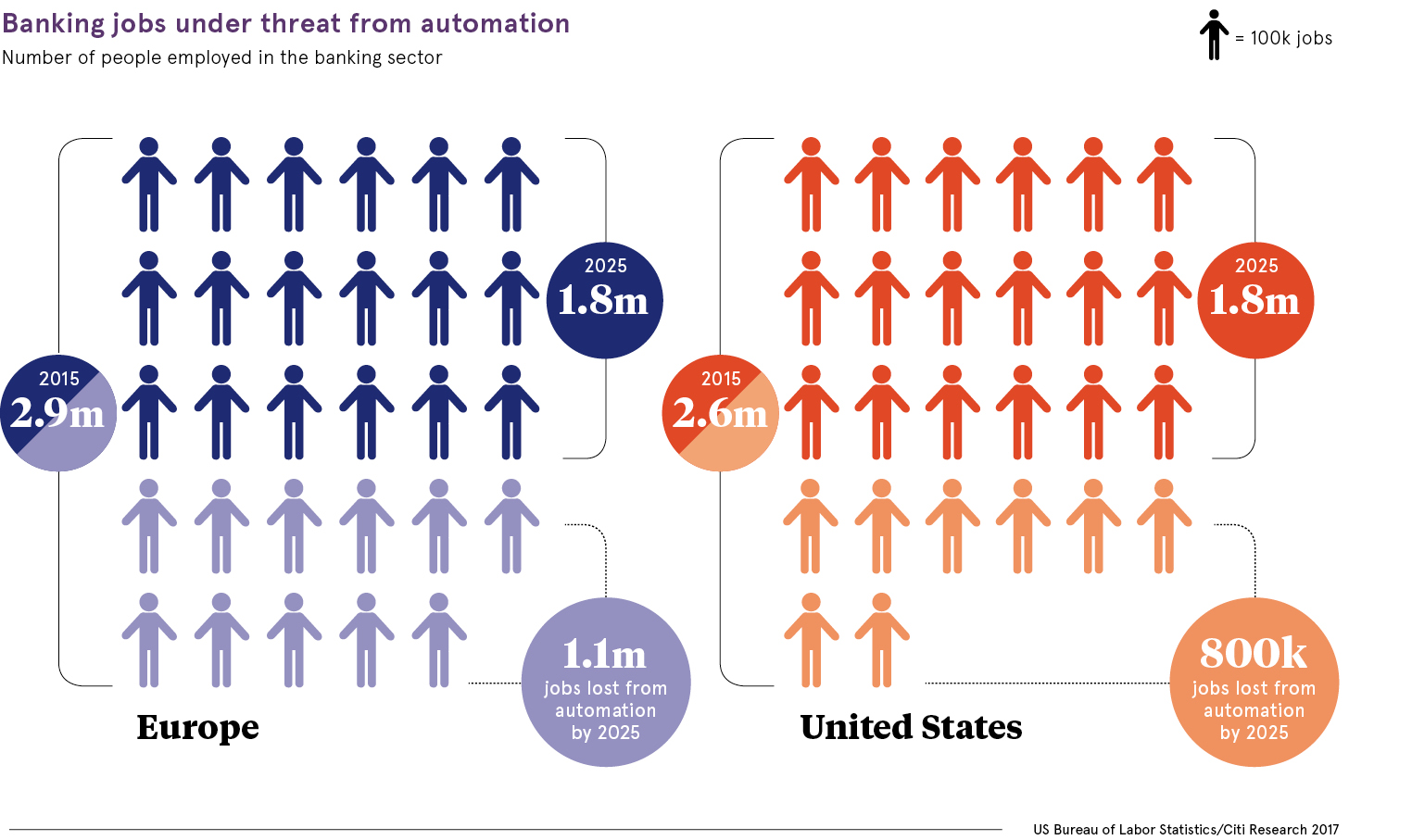 Banking jobs under threat from automation chart