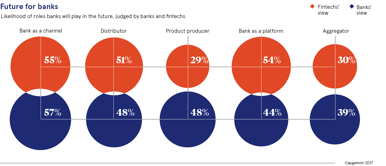 Future for banks chart