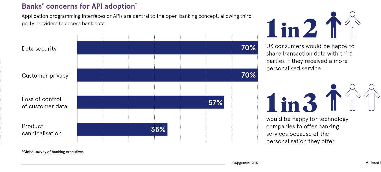 Banks concern for API adoption chart