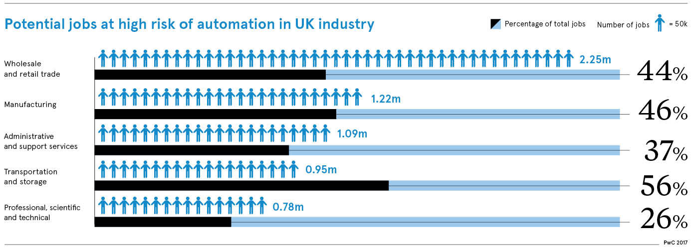 Potential jobs at high risk of automation in UK industry chart